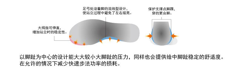 7、脚趾适应模型.jpg